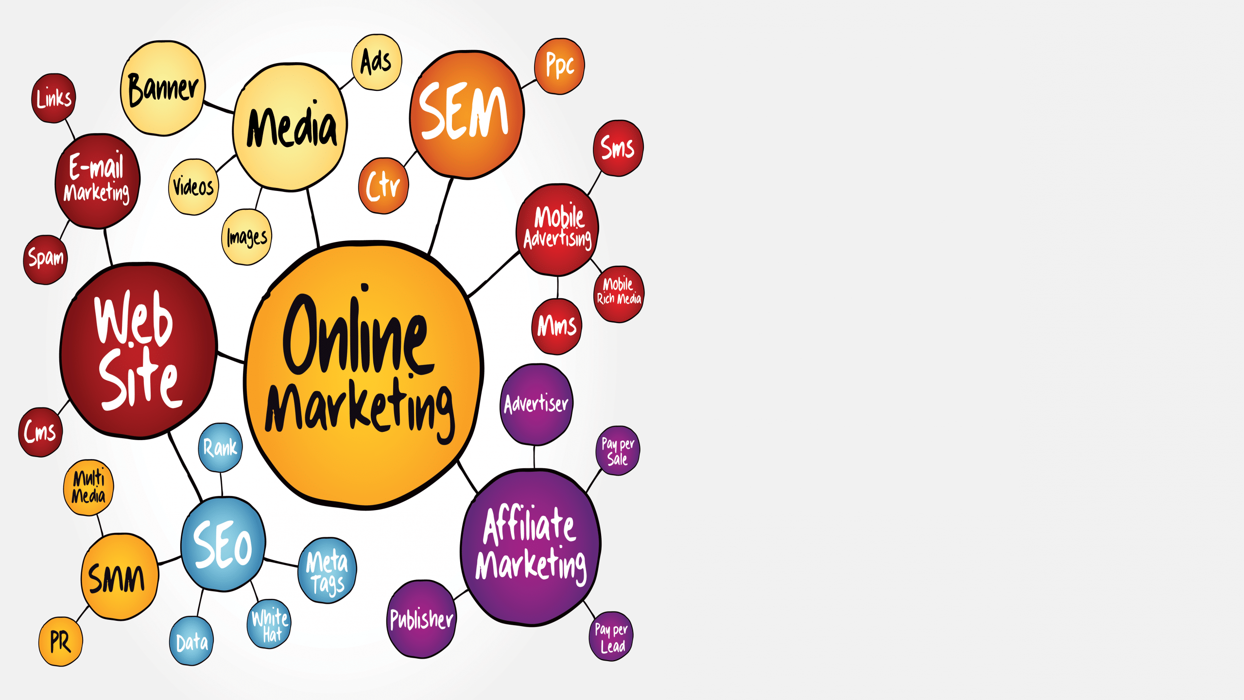 SEM Search Engine Marketing process